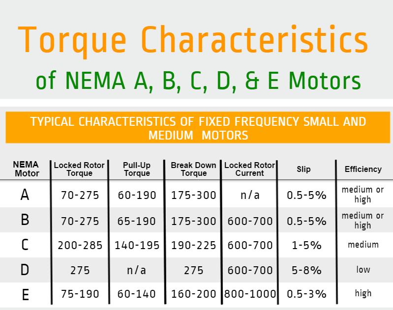 Torque Characteristics of NEMA A, B, C, D, & E Motors