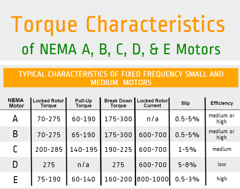 nema motor ratings